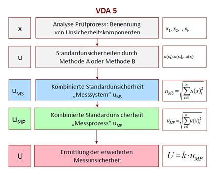VDA 5