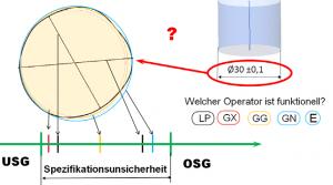 GPS-Spezifikationsunsicherheit